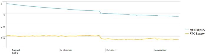 Chart_Battery