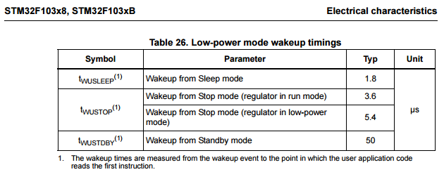 STM32F103_WakeupTime