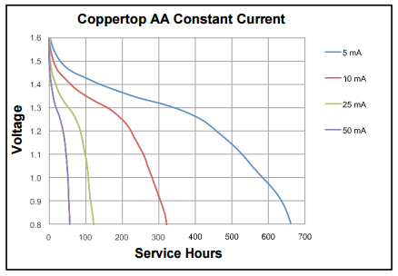 duracell_coppertop_aa_discharge_curve_01