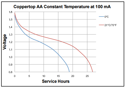 duracell_coppertop_aa_discharge_curve_02