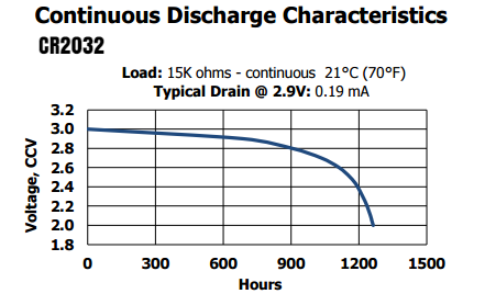 Energizer_CR2032_Discharge_Curve_01.png