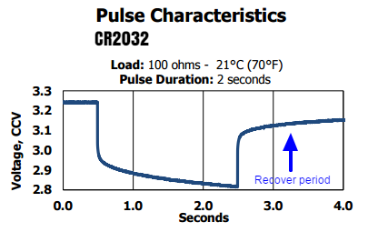 energizer_cr2032_recover_curve_01