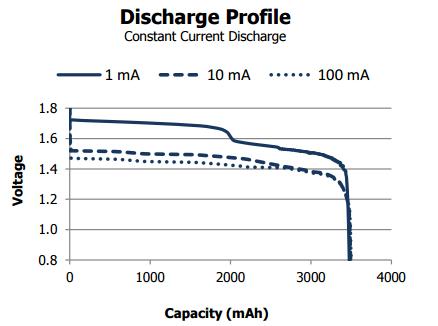 energizer_l91_discharge_curve_01-pdf
