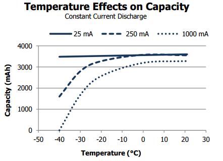 energizer_l91_discharge_curve_02-pdf