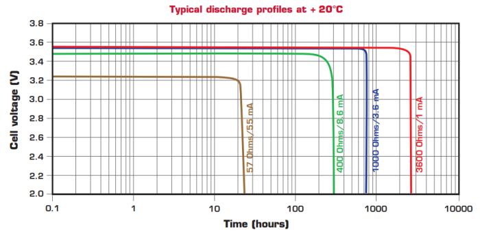 ls14500_discharge_curve_01-pdf